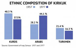 ethnic-composition-of-kirkuk