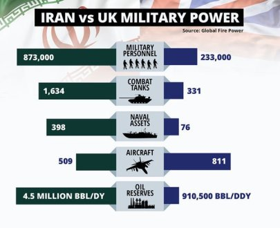iran uk military power